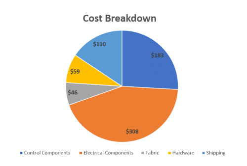 Finalized Cost Breakdown Pie Chart