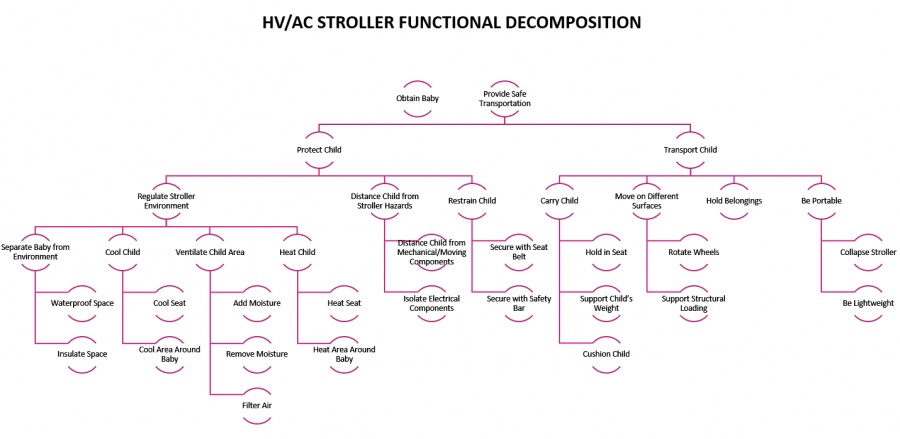 HVAC Stroller Functional Decomposition