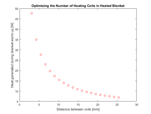Heating Coil Optimization Plot