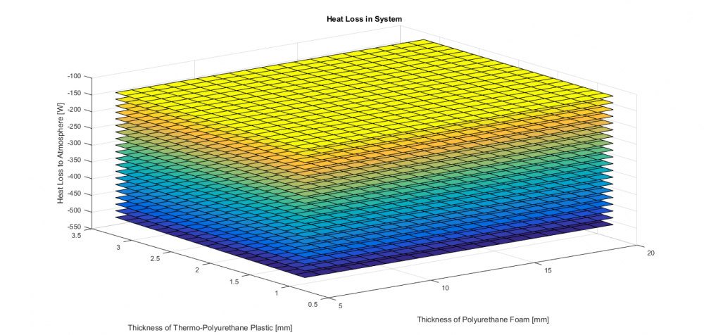 Surface Plot: Heat Loss in System