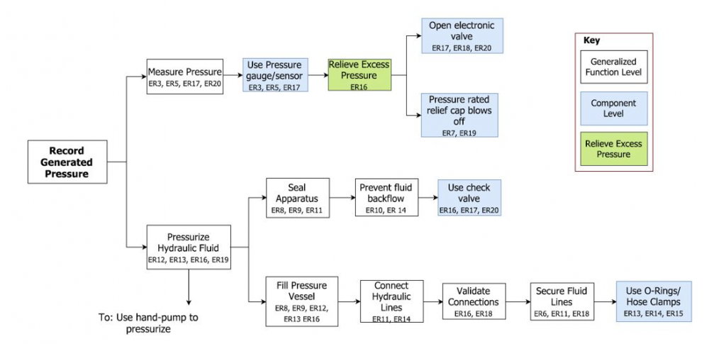 Recording Generating Pressure and Relation to System Engineering Requirements