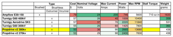 Benchmarking - Motors