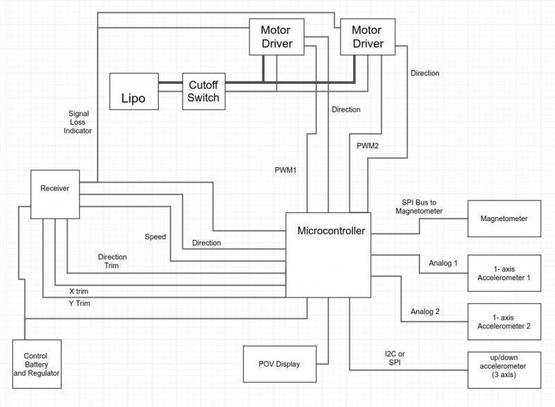 Robot Electrical Block Diagram