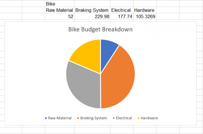 Bike Budget Breakdown