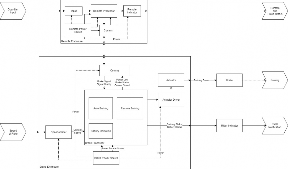 Safe Stop Systems Architecture