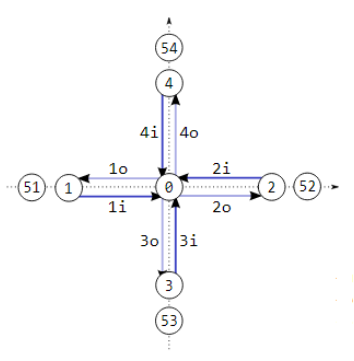 Cross intersection example