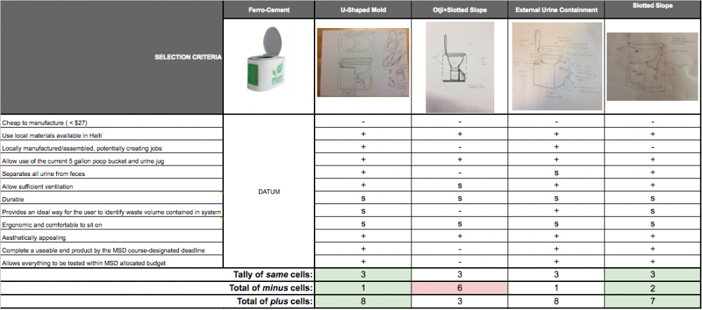 Toilet System PUGH Analysis