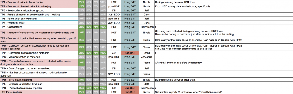 Test Protocol Plan Table