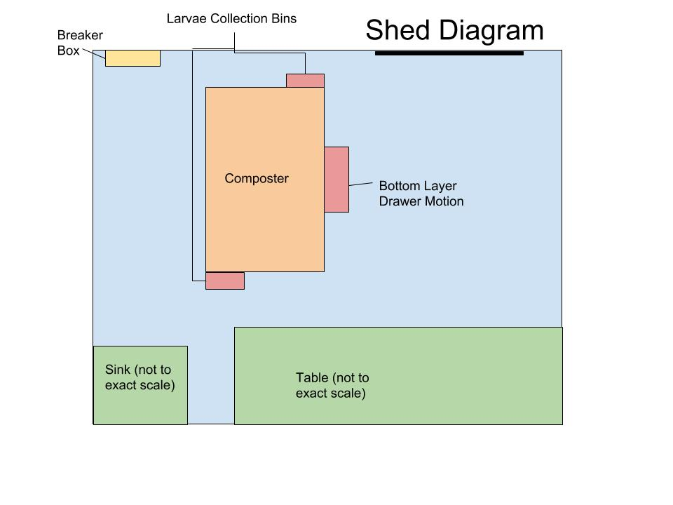 Shed Equipment Layout