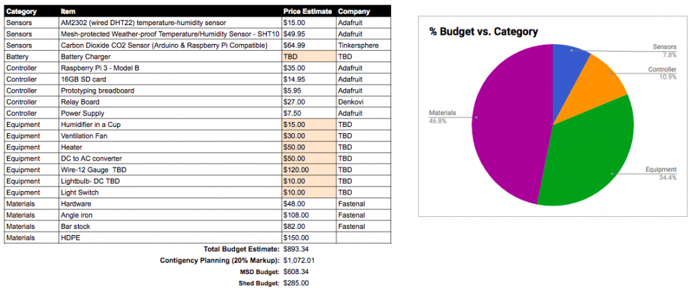 P18422 Projected Budget