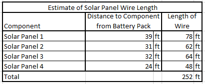 Solar Panel Wire Length