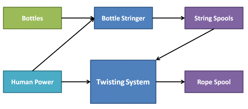 Figure 3: Systems Architecture