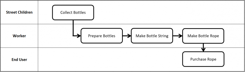 Figure 1: Typical Use Case Flowchart