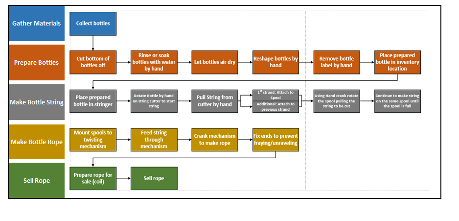 Process Flow Diagram Updated