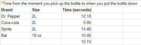 Bottle cutting time trials data