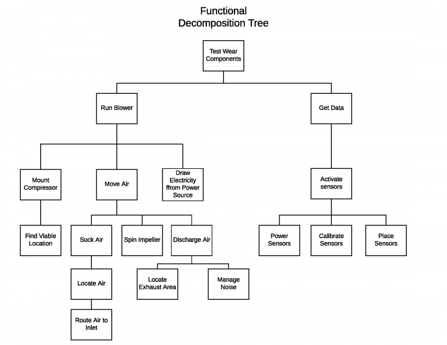 Functional Decomposition Tree