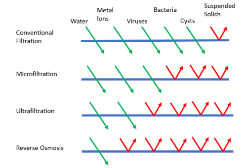 Simplistic View of Physical Contaminant Removal from Water With Different Membranes (Pore Size Decreases From Top to Bottom)