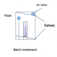 Schematic of UV Batch Treatment)