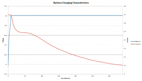 Graph of Battery Charging Characteristics