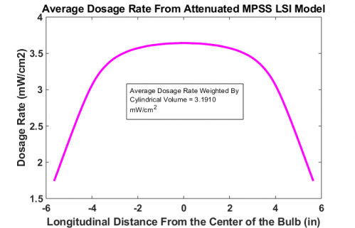 Finalized UV Model average dosage rate at longitudinal points along bulb. Average was calculated by weight of volume that a treated cross section contributes to the system.
