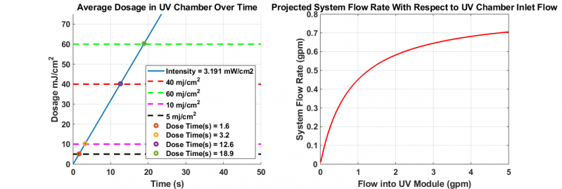 Finalized UV Model including MPSS Attenuation Factor Calculation. The graph on the left shows the dosage vs time for our reactor. The graph on the right shows the theoretical flowrate through our system.