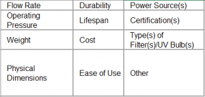 Parameters that will be used to benchmark FULL SYSTEMS