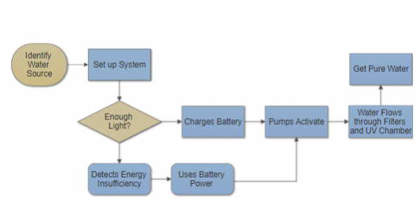 System power high level flow chart