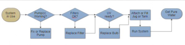 System validation high level flow chart