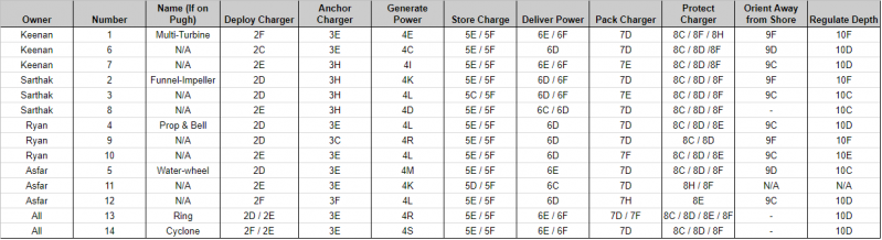 Concept Generation Table