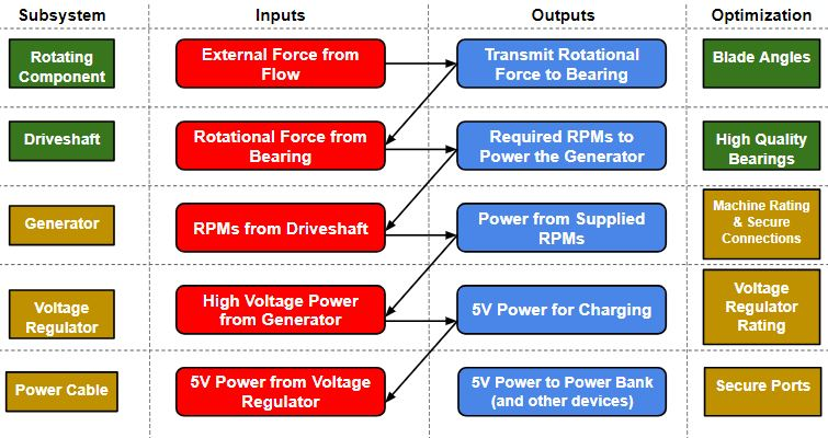 Subsystem Inputs & Outputs