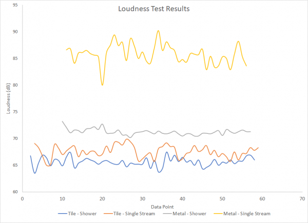Loudness Test Results