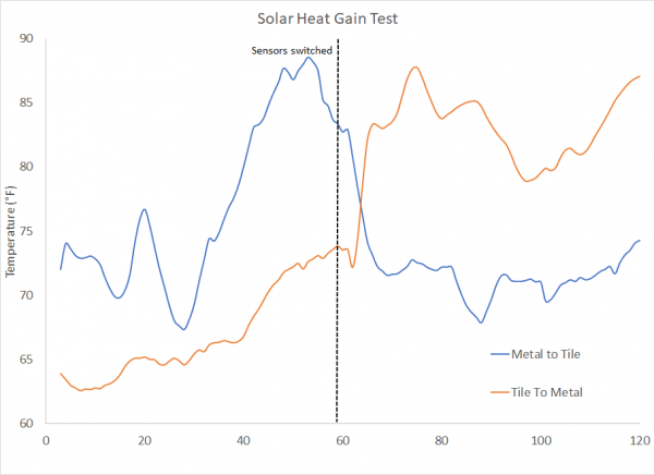 Solar Heat Gain Test Results