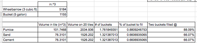 Material Bucket Calculation