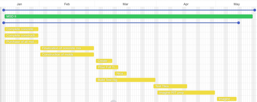 Gantt Chart for Project Planning