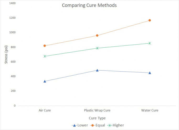 Comparison of Curing Methods Used