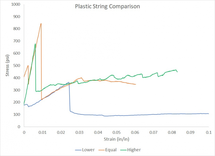 Effects of Plastic String (Water Cured Samples Only)