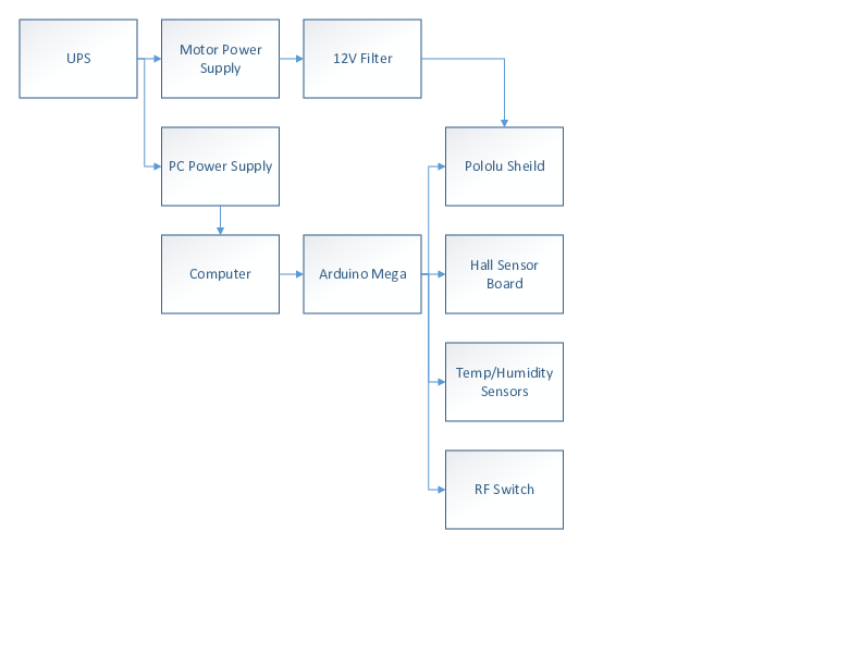 public/Systems Level Design Documents/Existing System/Visio-Computer Box Diagram - Existing.pdf.png