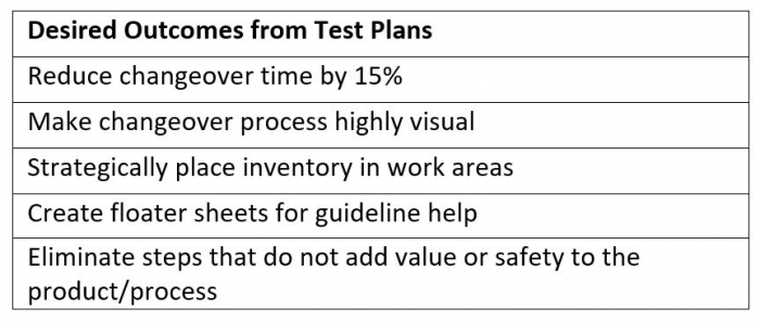 Desired Outcomes from Test Plans