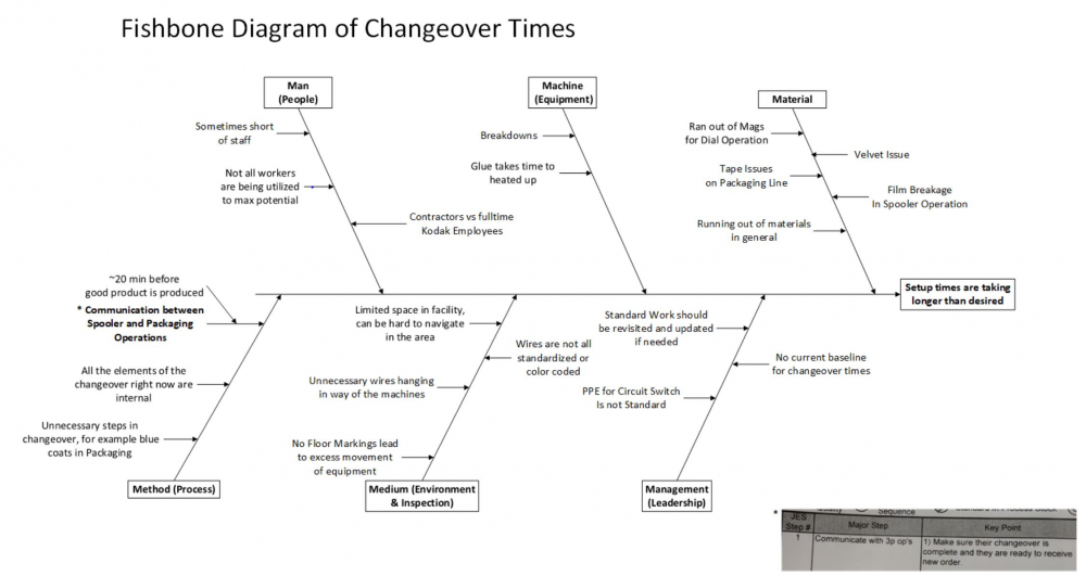 Fishbone Diagram for Changeover Times