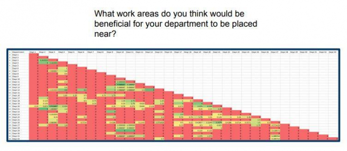 Example Heat Map Generated from Survey Question