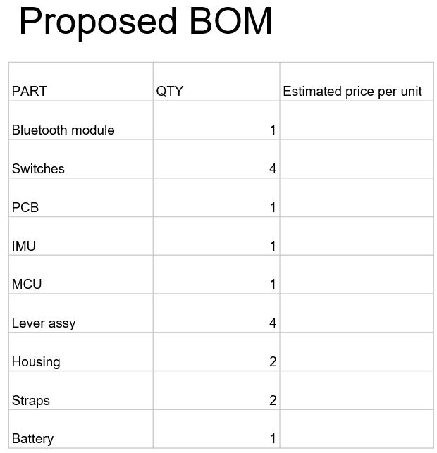 Proposed BOM