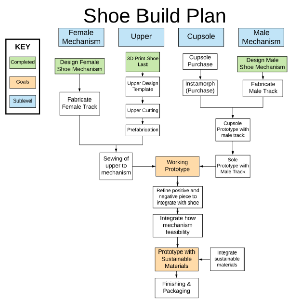 Formulated Build Plan