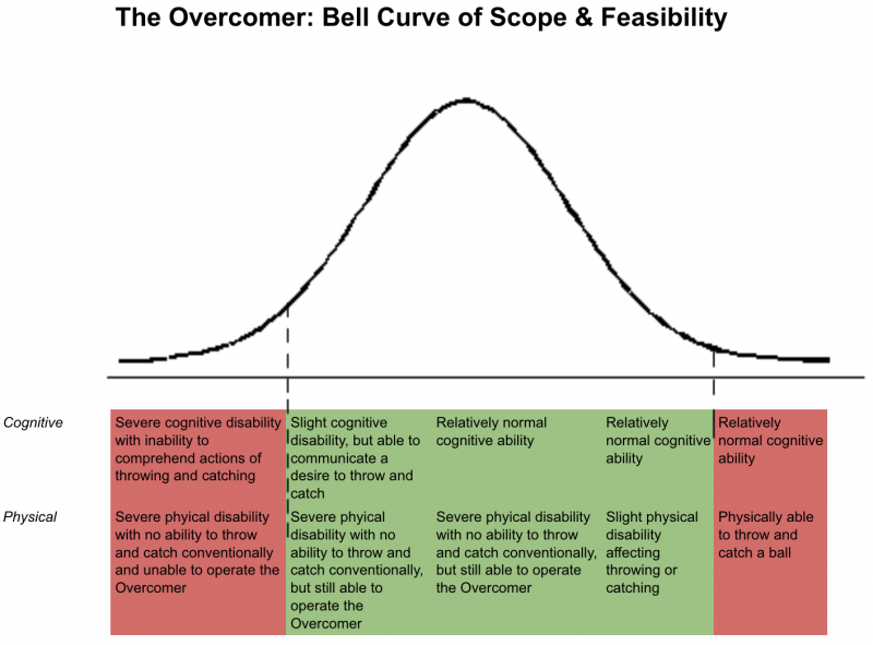 Bell Curve of Scope