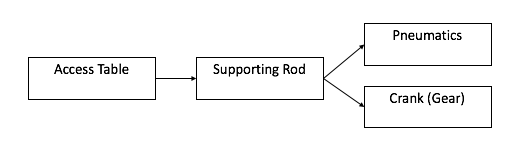 Supporting Rod Flow Chart