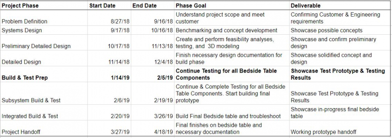 Build & Test Prep Deliverable