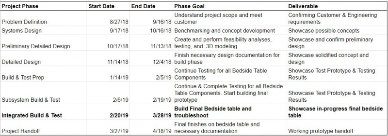 Integrated Build & Test Phase Deliverable