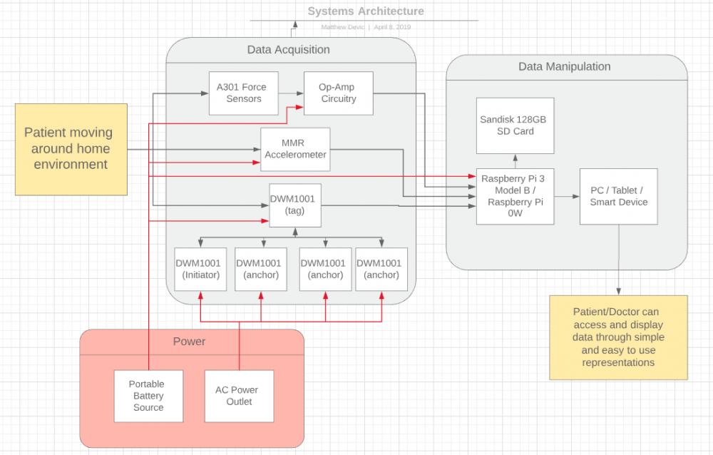 Updated Systems Architecture With Power