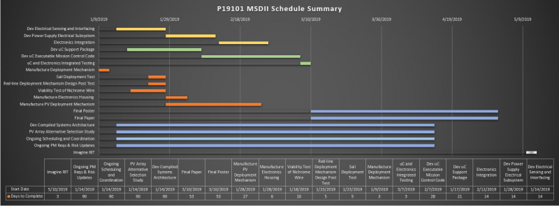 First Phase Schedule