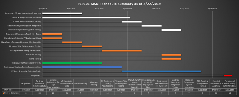 Projected Second Phase Schedule