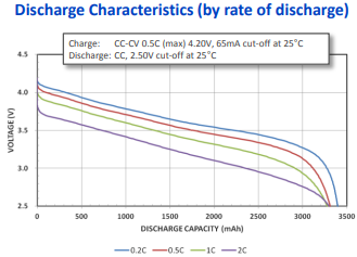 NCR18650B Discharge Rate